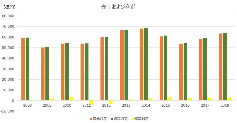 東京電力の売上および利益