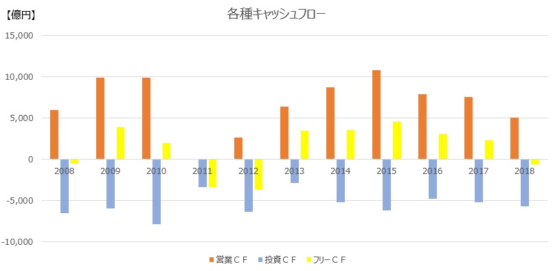 東京電力の各種キャッシュフロー