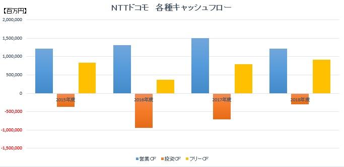 NTTドコモ各種キャッシュフロー