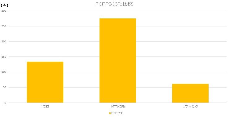 FCFPS(3社比較)