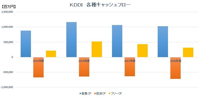 KDDI各種キャッシュフロー