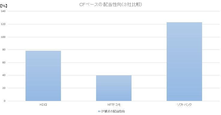 CFベースの配当性向(3社比較)