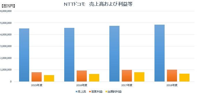 NTTドコモ売上高および利益等