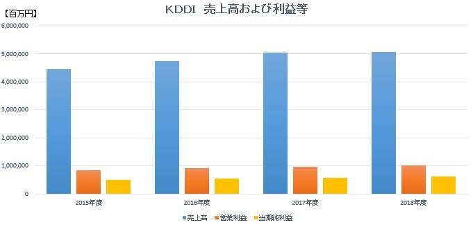 KDDI売上高および利益等