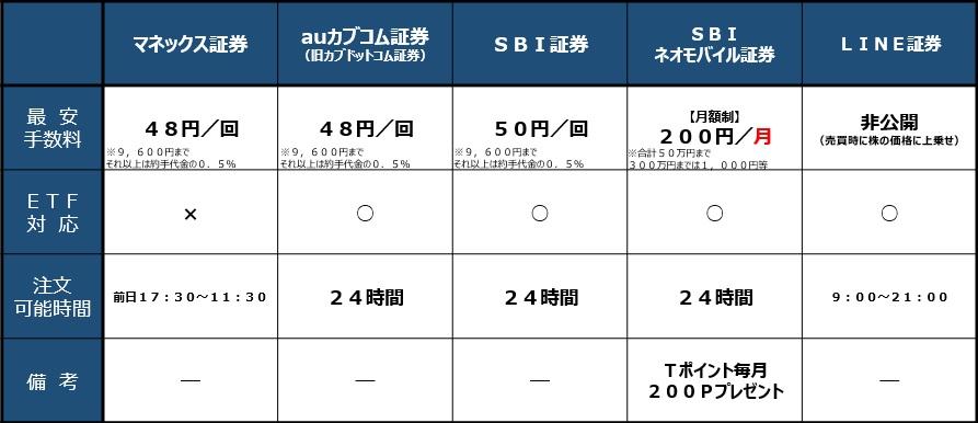 1株単位で購入できる主要証券会社の手数料比較