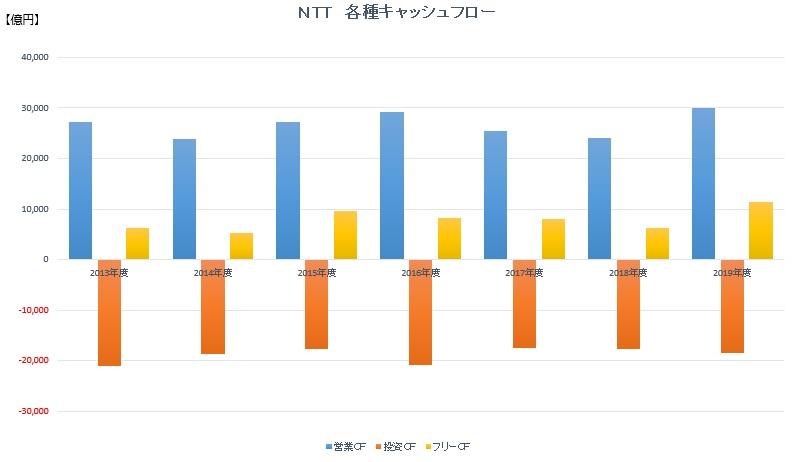 NTT各種キャッシュフロー