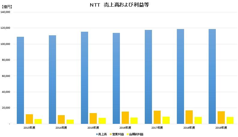 NTT売上および利益等
