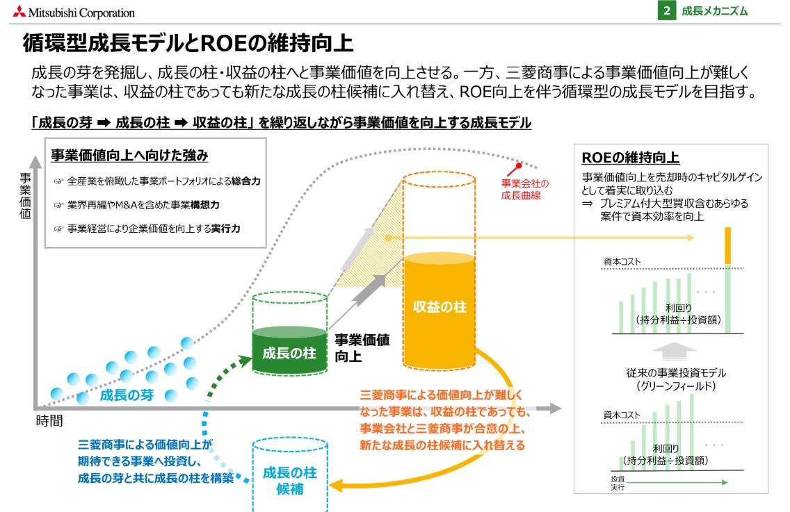 三菱商事成長サイクル