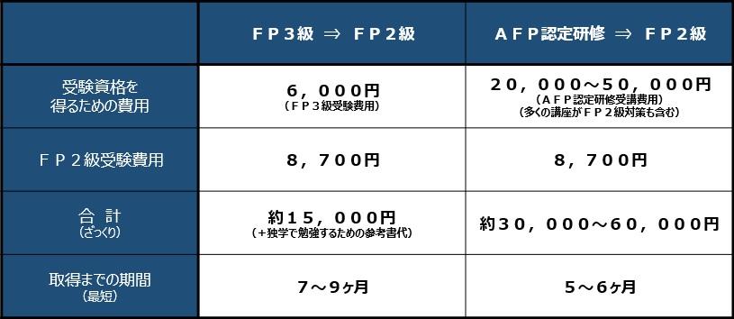 FP2級取得にかかる費用