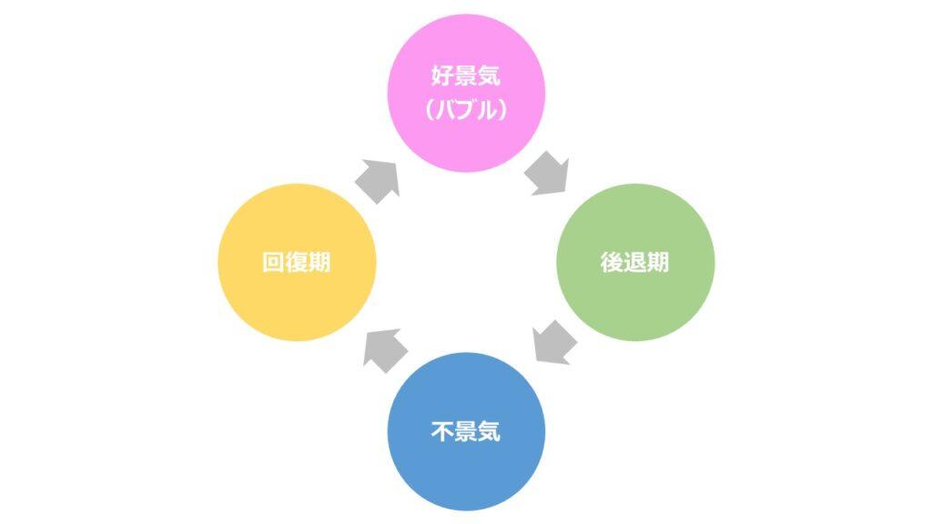 【歴史は繰り返す】市場景気サイクルと各局面ごとに輝きを放つセクターの関係性